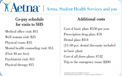 Aetna Student Insurance Vision Coverage