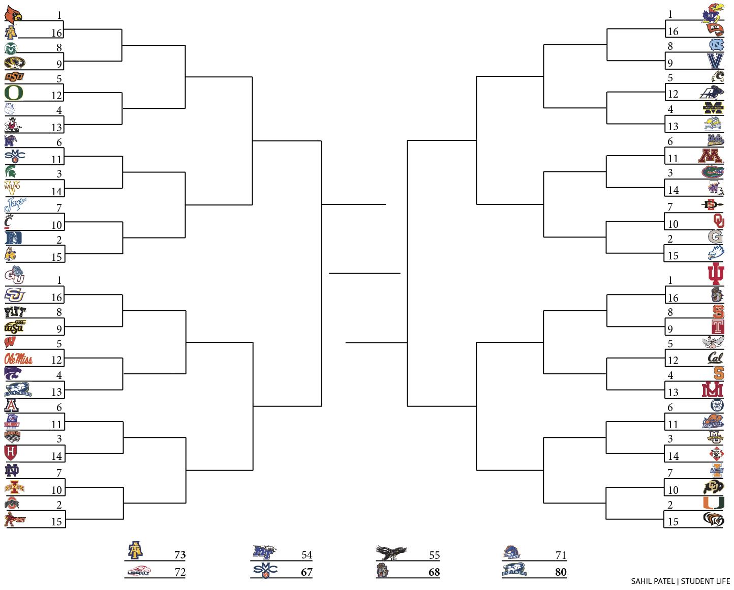 The 2013 Ncaa Division I Men S Basketball Bracket