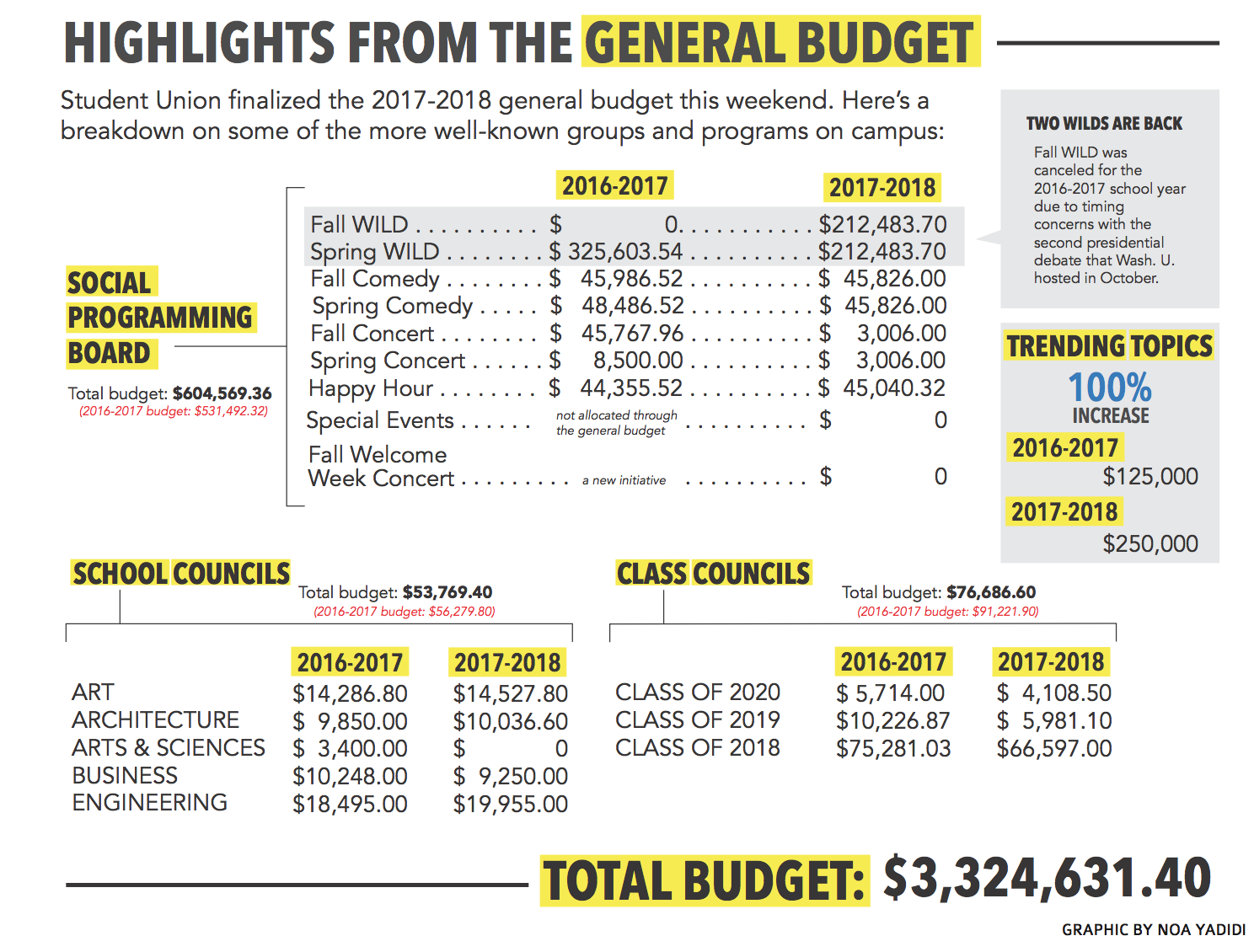 2017-2018 general budget passed by Senate and Treasury | Student Life